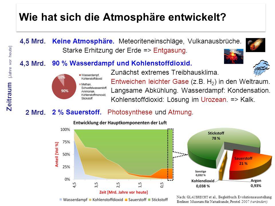 Keine Atmosphäre. Meteoriteneinschläge, Vulkanausbrüche. Starke Erhitzung der Erde => Entgasung. 4,5 Mrd. 4,3 Mrd. 2 Mrd. Zeitraum [Jahre vor heute] N