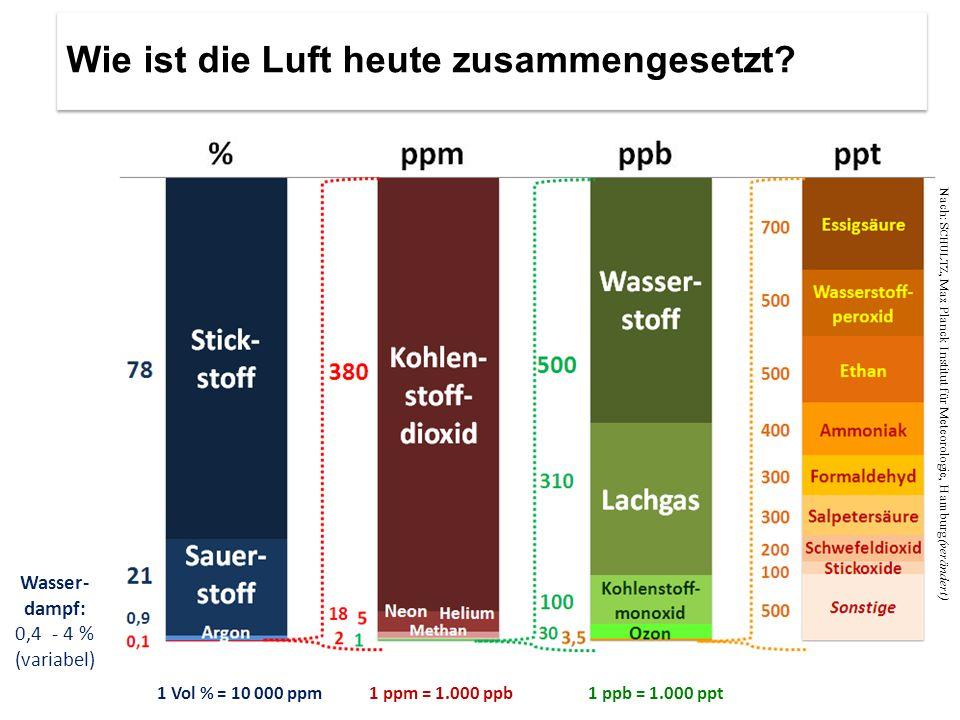 1 Vol % = 10 000 ppm1 ppm = 1.000 ppb1 ppb = 1.000 ppt Wasser- dampf: 0,4 - 4 % (variabel) Nach: S CHULTZ, Max Planck Institut für Meteorologie, Hambu