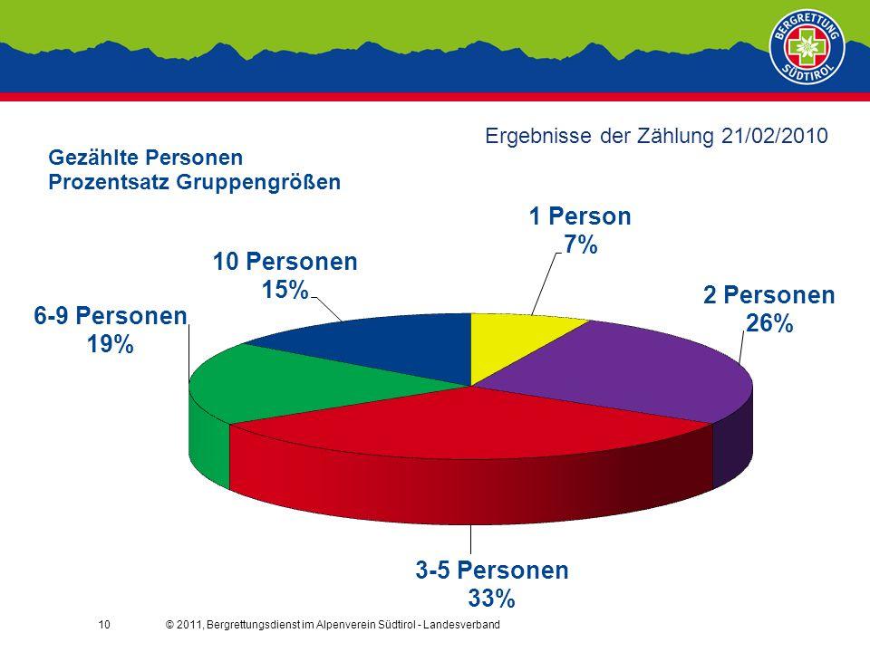 © 2011, Bergrettungsdienst im Alpenverein Südtirol - Landesverband10 Ergebnisse der Zählung 21/02/2010