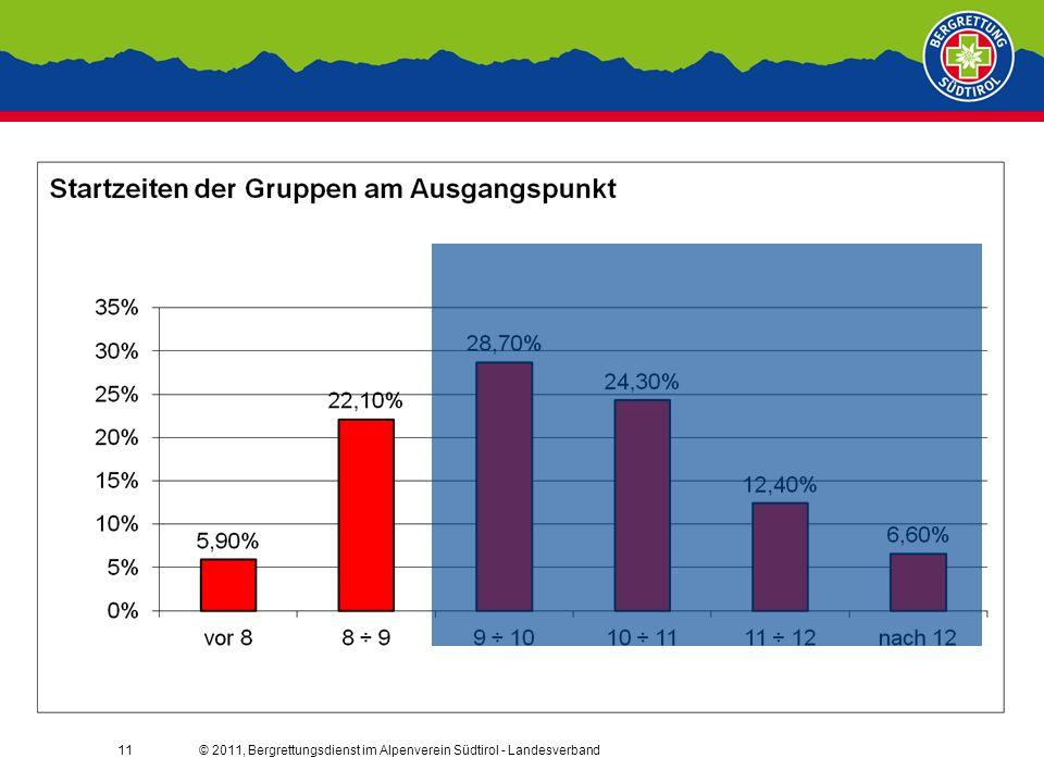 © 2011, Bergrettungsdienst im Alpenverein Südtirol - Landesverband11
