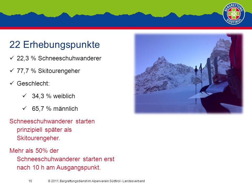 © 2011, Bergrettungsdienst im Alpenverein Südtirol - Landesverband15 22 Erhebungspunkte 22,3 % Schneeschuhwanderer 77,7 % Skitourengeher Geschlecht: 34,3 % weiblich 65,7 % männlich Schneeschuhwanderer starten prinzipiell später als Skitourengeher.