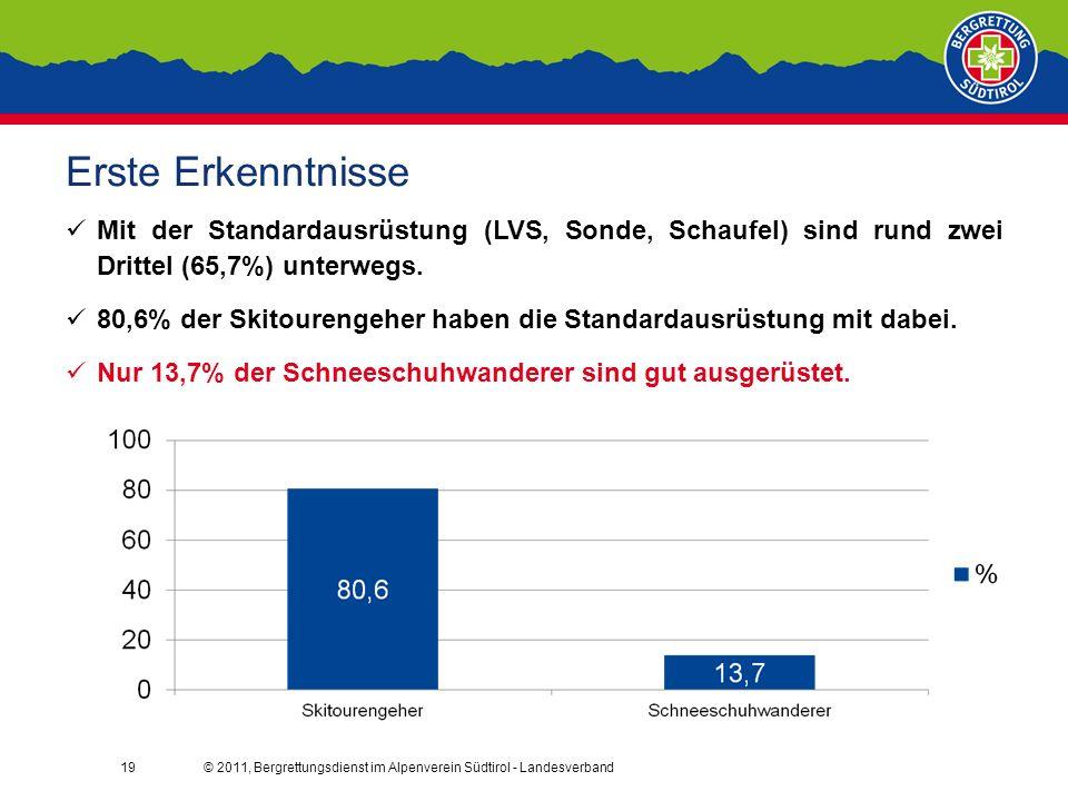 © 2011, Bergrettungsdienst im Alpenverein Südtirol - Landesverband19 Erste Erkenntnisse Mit der Standardausrüstung (LVS, Sonde, Schaufel) sind rund zwei Drittel (65,7%) unterwegs.