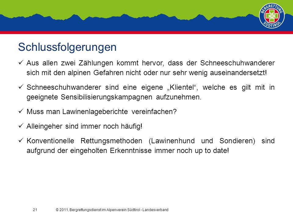 © 2011, Bergrettungsdienst im Alpenverein Südtirol - Landesverband21 Schlussfolgerungen Aus allen zwei Zählungen kommt hervor, dass der Schneeschuhwanderer sich mit den alpinen Gefahren nicht oder nur sehr wenig auseinandersetzt.