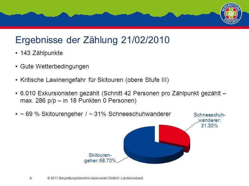 © 2011, Bergrettungsdienst im Alpenverein Südtirol - Landesverband8 Ergebnisse der Zählung 21/02/2010 143 Zählpunkte Gute Wetterbedingungen Kritische Lawinengefahr für Skitouren (obere Stufe III) 6.010 Exkursionisten gezählt (Schnitt 42 Personen pro Zählpunkt gezählt – max.
