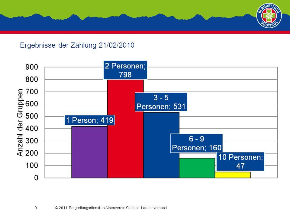 © 2011, Bergrettungsdienst im Alpenverein Südtirol - Landesverband9 Ergebnisse der Zählung 21/02/2010