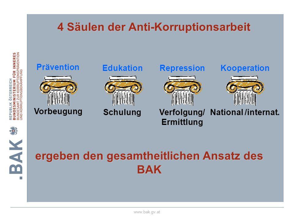 www.bak.gv.at 4 Säulen der Anti-Korruptionsarbeit Edukation Schulung Kooperation National /internat. ergeben den gesamtheitlichen Ansatz des BAK Repre