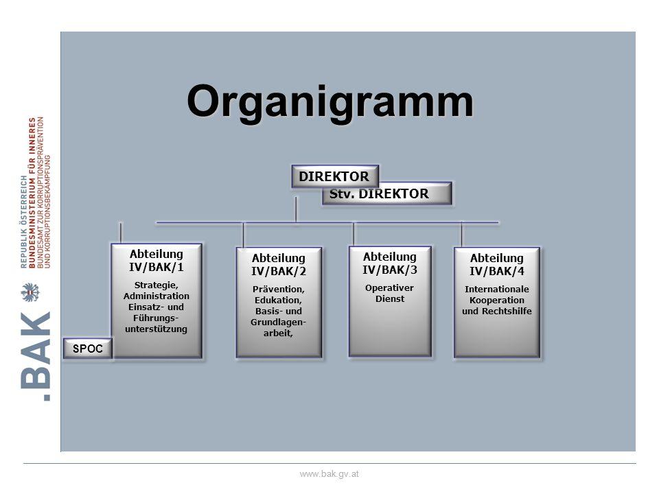 www.bak.gv.at Stv. DIREKTOR DIREKTOR Abteilung IV/BAK/1 Strategie, Administration Einsatz- und Führungs- unterstützung Abteilung IV/BAK/1 Strategie, A