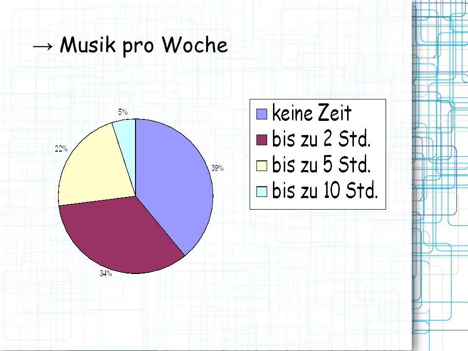 Musik pro Woche