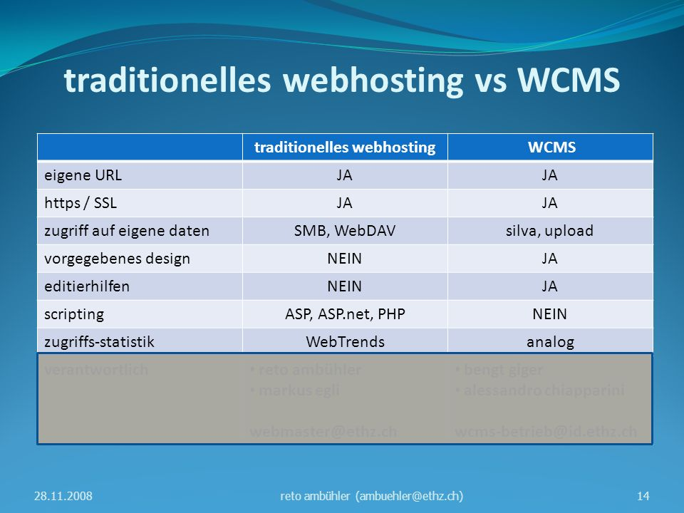 traditionelles webhosting vs WCMS traditionelles webhosting WCMS eigene URLJA https / SSLJA zugriff auf eigene datenSMB, WebDAVsilva, upload vorgegebenes designNEINJA editierhilfenNEINJA scriptingASP, ASP.net, PHPNEIN zugriffs-statistikWebTrendsanalog verantwortlich reto ambühler markus egli webmaster@ethz.ch bengt giger alessandro chiapparini wcms-betrieb@id.ethz.ch 28.11.200814reto ambühler (ambuehler@ethz.ch)