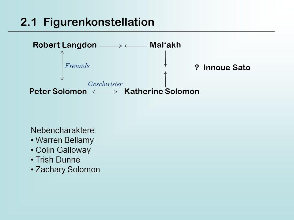 2.1 Figurenkonstellation Robert Langdon Malakh ? Innoue Sato Peter Solomon Katherine Solomon Freunde Geschwister Nebencharaktere: Warren Bellamy Colin