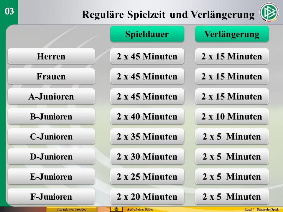 Reguläre Spielzeit und Verlängerung Regel 7– Dauer des Spiels Spieldauer Verlängerung Herren Frauen A-Junioren B-Junioren C-Junioren D-Junioren E-Juni