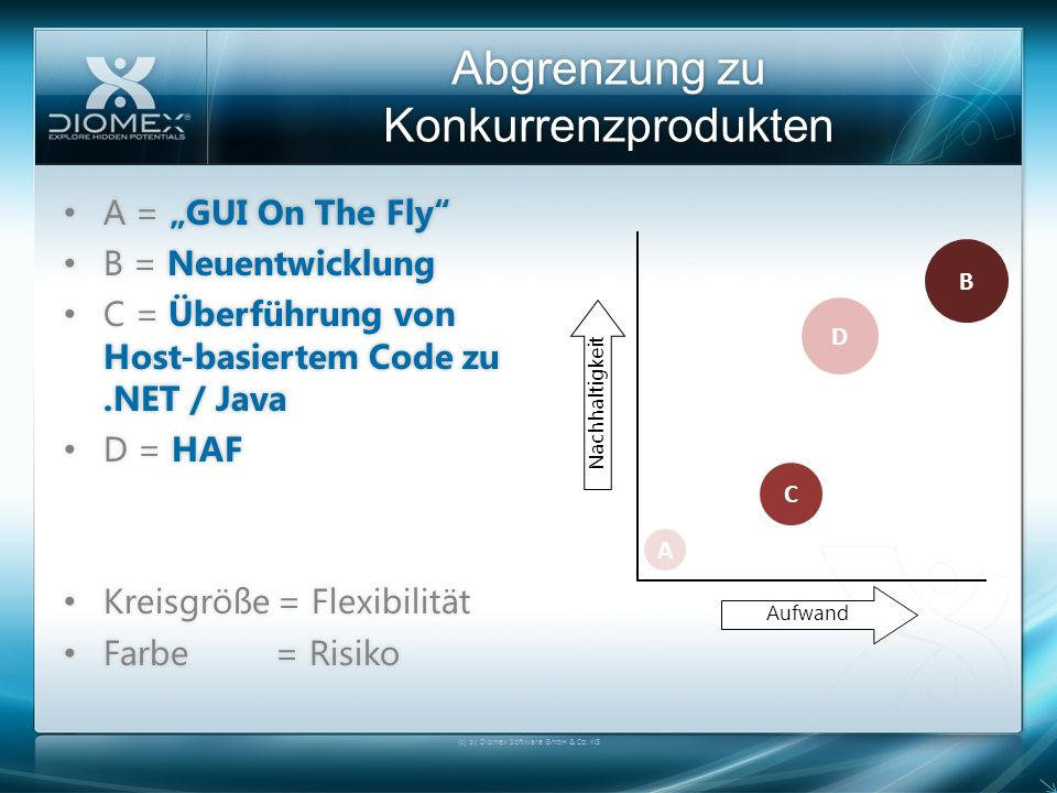 Abgrenzung zu Konkurrenzprodukten (c) by Diomex Software GmbH & Co. KG A = GUI On The Fly A = GUI On The Fly B = Neuentwicklung B = Neuentwicklung C =