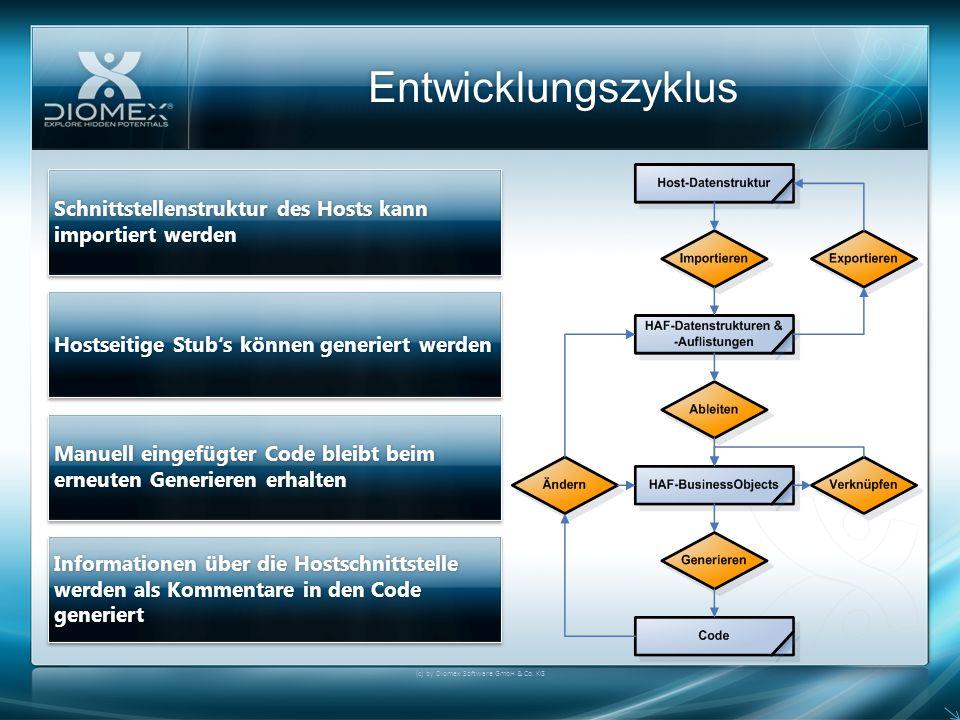 Entwicklungszyklus (c) by Diomex Software GmbH & Co. KG Schnittstellenstruktur des Hosts kann importiert werden Hostseitige Stubs können generiert wer