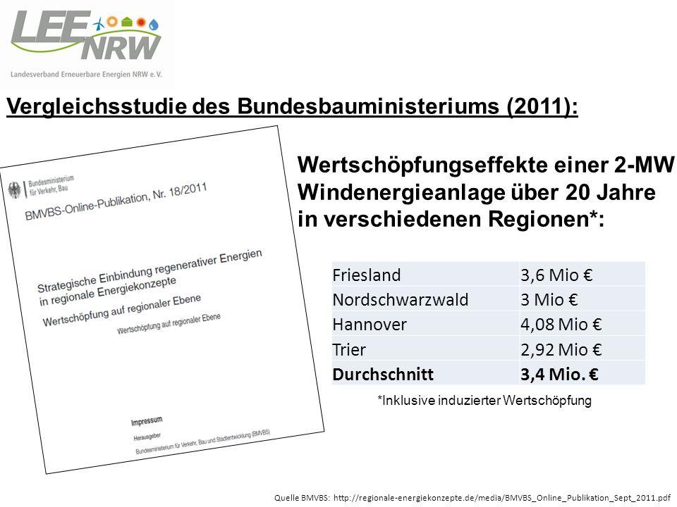 Wertschöpfungseffekte einer 2-MW Windenergieanlage über 20 Jahre in verschiedenen Regionen*: Friesland3,6 Mio Nordschwarzwald3 Mio Hannover4,08 Mio Trier2,92 Mio Durchschnitt3,4 Mio.