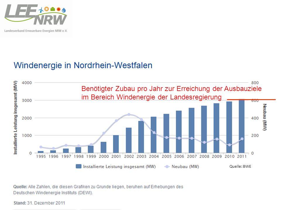 Benötigter Zubau pro Jahr zur Erreichung der Ausbauziele im Bereich Windenergie der Landesregierung Quelle: BWE