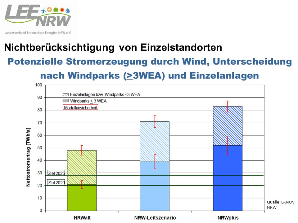 Nichtberücksichtigung von Einzelstandorten Quelle: LANUV NRW