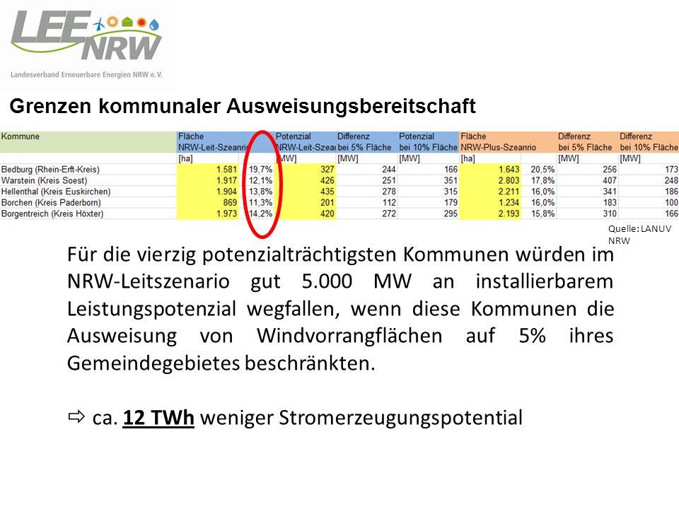 Grenzen kommunaler Ausweisungsbereitschaft Für die vierzig potenzialträchtigsten Kommunen würden im NRW-Leitszenario gut 5.000 MW an installierbarem Leistungspotenzial wegfallen, wenn diese Kommunen die Ausweisung von Windvorrangflächen auf 5% ihres Gemeindegebietes beschränkten.