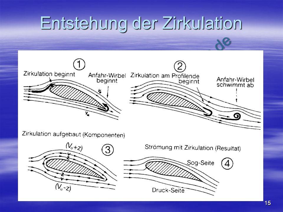 NO COPY – www.fliegerbreu.de 15 Entstehung der Zirkulation Schiffmann7: Abb 4.1.13