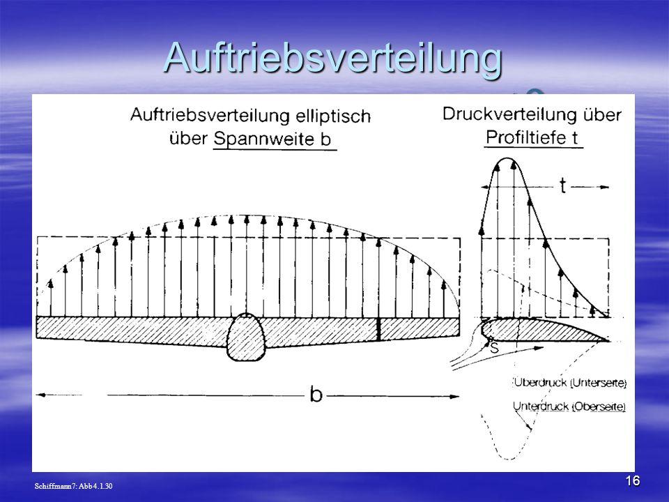 NO COPY – www.fliegerbreu.de 16 Auftriebsverteilung Schiffmann7: Abb 4.1.30