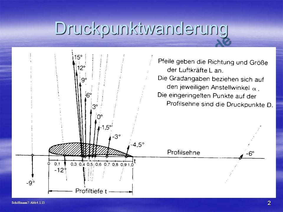 NO COPY – www.fliegerbreu.de 2 Druckpunktwanderung Schiffmann7: Abb 4.1.15