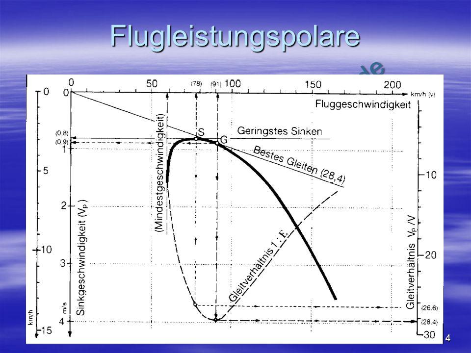 NO COPY – www.fliegerbreu.de 4 Flugleistungspolare Schiffmann7: Abb 4.1.22