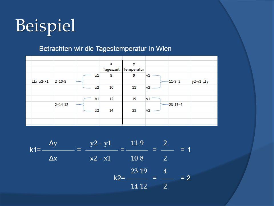 Beispiel ΔyΔy ΔxΔx y2 – y1 x2 – x1 k1== 11-9 10-8 == 2 2 =1 23-19 14-12 k2== 4 2 = 2 Betrachten wir die Tagestemperatur in Wien