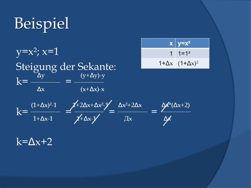 Beispiel y=x²; x=1 Steigung der Sekante: k== k== = = k= Δ x+2 ΔyΔy ΔxΔx (y+ Δ y)-y (x+ Δ x)-x xy=x² 11=1² 1+Δ x (1+Δ x)² (1+ Δ x)²-1 1+ Δ x-1 1+2 Δ x+