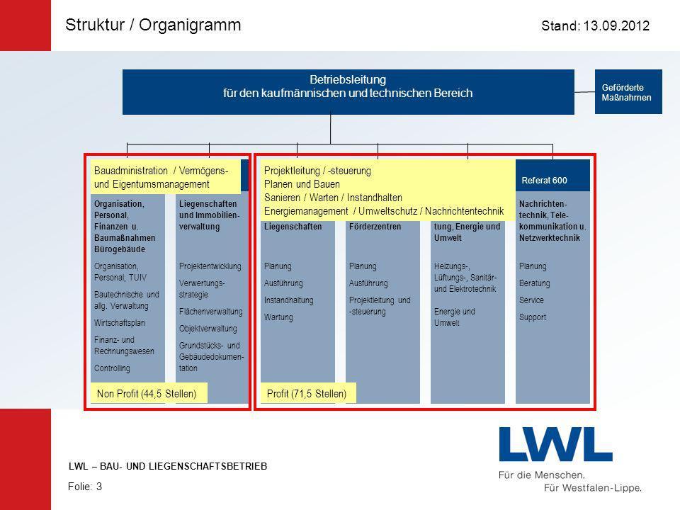 Struktur / Organigramm Stand: 13.09.2012 Folie: 3 LWL – BAU- UND LIEGENSCHAFTSBETRIEB Betriebsleitung für den kaufmännischen und technischen Bereich G