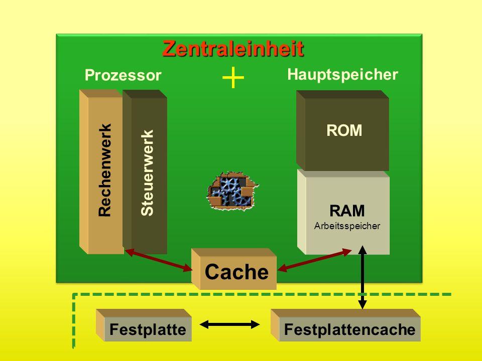 Rechenwerk Steuerwerk ROM RAM Arbeitsspeicher Zentraleinheit Cache Prozessor Hauptspeicher + FestplattencacheFestplatte