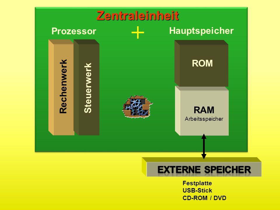 Rechenwerk Steuerwerk ROM RAM Arbeitsspeicher Zentraleinheit Prozessor Hauptspeicher Festplatte USB-Stick CD-ROM / DVD +