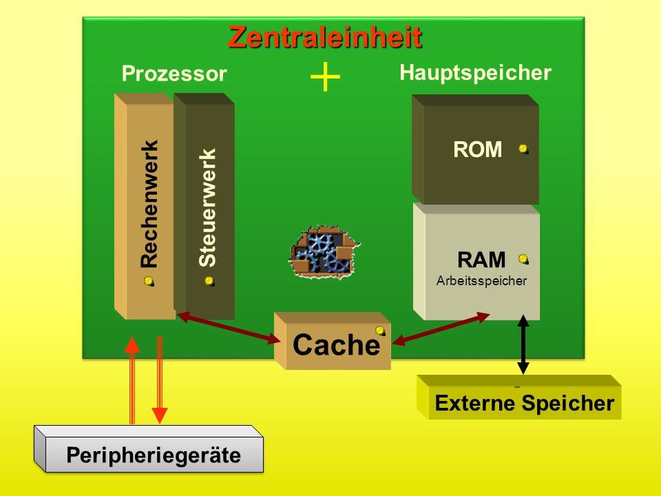 Rechenwerk Steuerwerk ROM RAM Arbeitsspeicher Zentraleinheit Cache Externe Speicher Prozessor Hauptspeicher + Peripheriegeräte