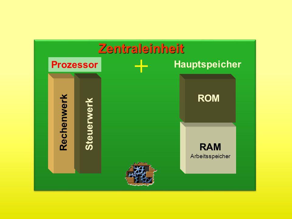 Rechenwerk Steuerwerk ROM RAM ArbeitsspeicherZentraleinheit Prozessor Hauptspeicher +