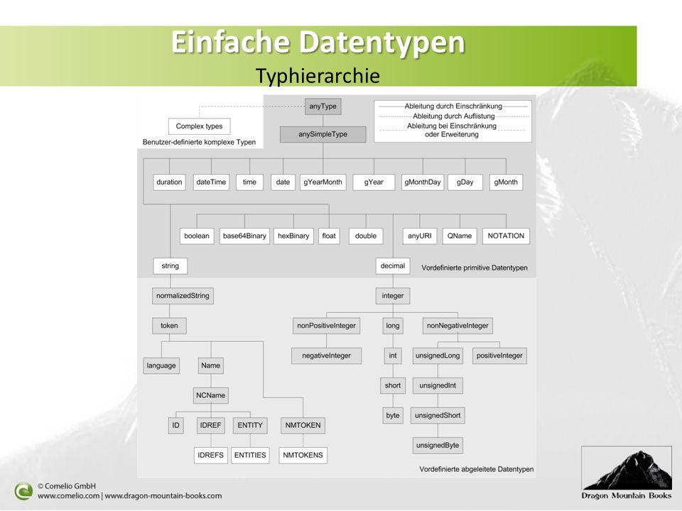 Einfache Datentypen Einfache Datentypen Typhierarchie