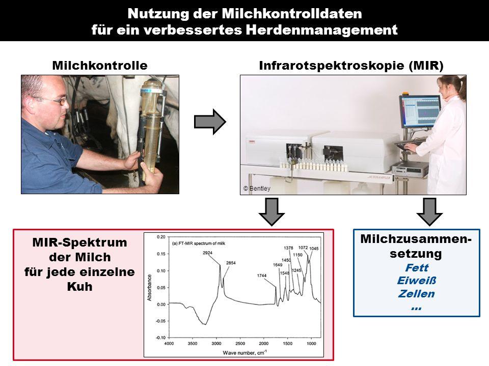 MilchkontrolleInfrarotspektroskopie (MIR) MIR-Spektrum der Milch für jede einzelne Kuh Milchzusammen- setzung Fett Eiweiß Zellen...