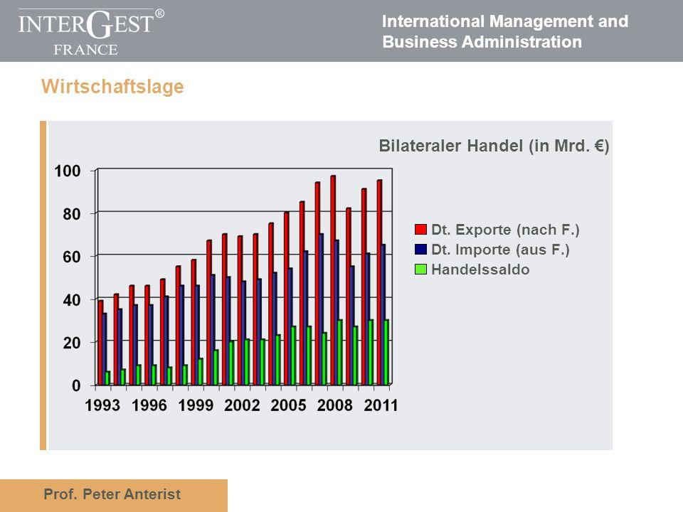 Prof. Peter Anterist International Management and Business Administration Aktuelle Wirtschaftslage