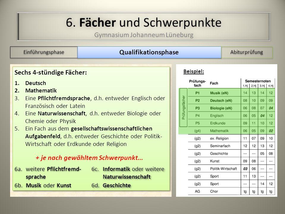 Einführungsphase Qualifikationsphase Abiturprüfung Beispiel: Sechs 4-stündige Fächer: 1.Deutsch 2.Mathematik 3.Eine Pflichtfremdsprache, d.h.