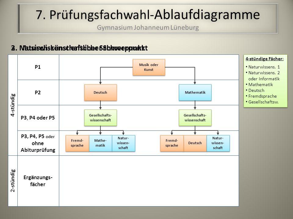 Mathe- matik Gesellschafts- wissenschaft Natur- wissen- schaft Fremd- sprache 2.