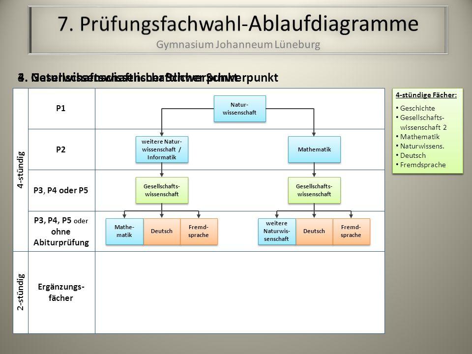 Deutsch Gesellschafts- wissenschaft Fremd- sprache Mathe- matik 3.