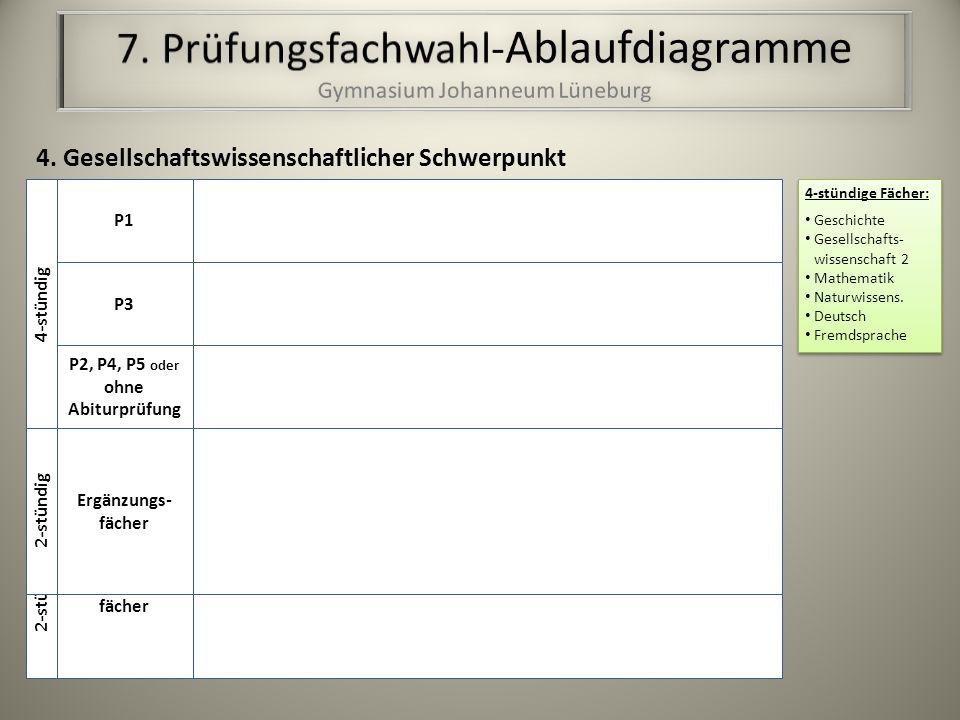 P1 P3 P3, P4, P5 oder ohne Abiturprüfung 4-stündig Ergänzungs- fächer 2-stündig 4-stündige Fächer: Geschichte Gesellschafts- wissenschaft 2 Mathematik Naturwissens.