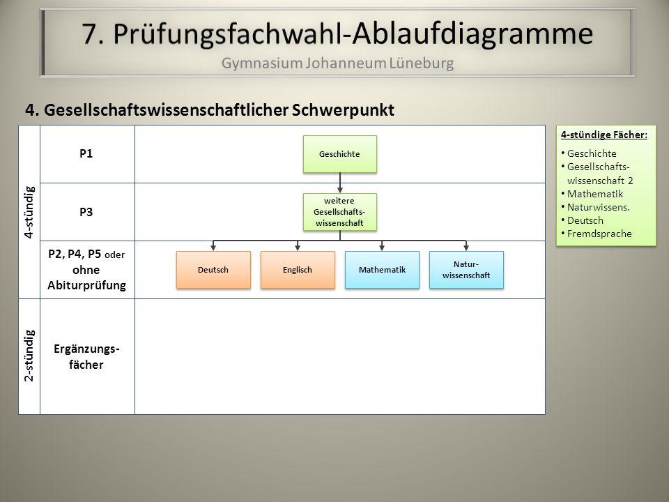 4-stündige Fächer: Geschichte Gesellschafts- wissenschaft 2 Mathematik Naturwissens.