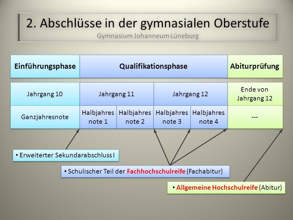 Ich mag Geschichte und Religion! Geschichte Biologie Religion Mathematik Englisch Deutsch