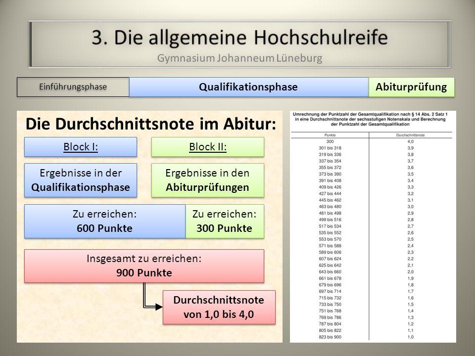 Einführungsphase Qualifikationsphase Abiturprüfung Beispiel: Ergänzungsfächer (immer 2-stündig): Seminarfach...............................................