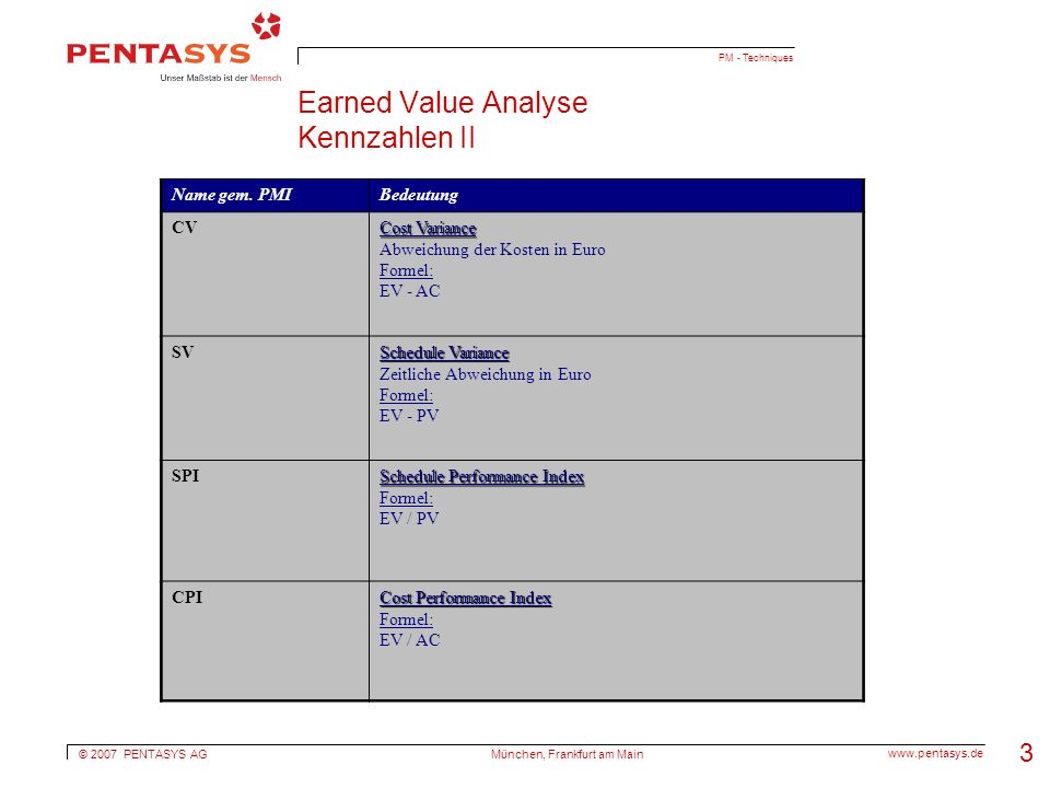 © 2007 PENTASYS AG www.pentasys.de München, Frankfurt am Main 3 PM - Techniques Earned Value Analyse Kennzahlen II Name gem. PMIBedeutung CV Cost Vari