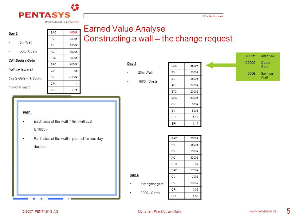 © 2007 PENTASYS AG   München, Frankfurt am Main 5 PM - Techniques Earned Value Analyse Constructing a wall – the change request Plan: Each side of the wall (10m) will cost 1000,- Each side of the wall is planed for one day duration Day 2 5m Wall 500,- Costs CR: Build a Gate Half the last wall Costs Gate = 2000,- Fitting at day 5 BAC4000 PV2000 EV1500 AC1500 ETC2500 EAC4000 CV0 SV- 500 CPI1 SPI0,75 Day 3 20m Wall 1500,- Costs BAC5500 PV3500 EV5500 AC5200 ETC0 EAC5200 CV300 SV2000 CPI1,06 SPI1,57 BAC5500 PV3000 EV3500 AC3000 ETC2000 EAC5000 CV500 SV500 CPI1,17 SPI1,17 Day 4 Fitting the gate 2200,- Costs 4000Alter BAC +2000Costs Gate - 500Savings Wall