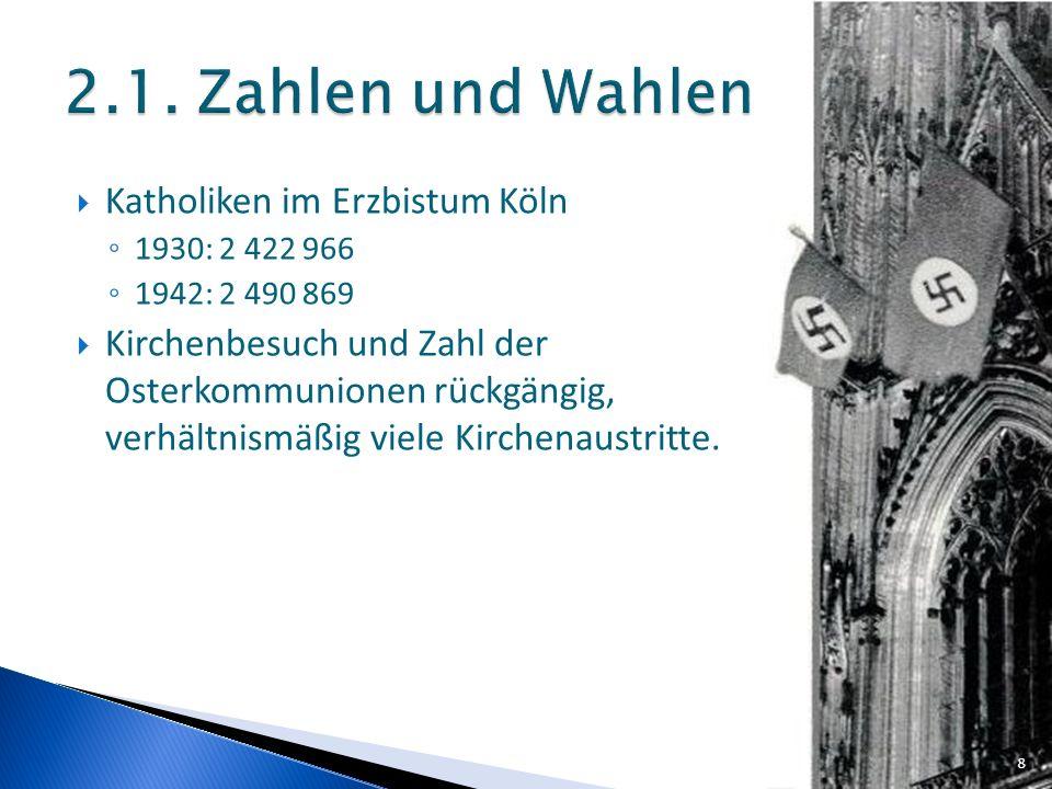 Katholiken im Erzbistum Köln 1930: 2 422 966 1942: 2 490 869 Kirchenbesuch und Zahl der Osterkommunionen rückgängig, verhältnismäßig viele Kirchenaust