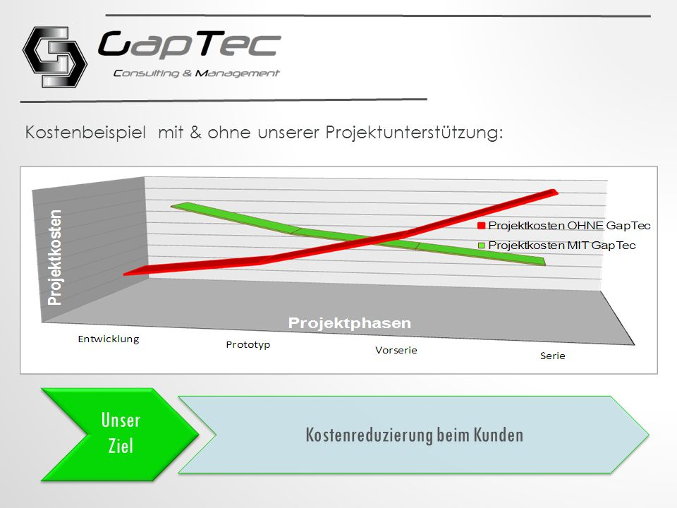 Kostenbeispiel mit & ohne unserer Projektunterstützung: Unser Ziel Kostenreduzierung beim Kunden