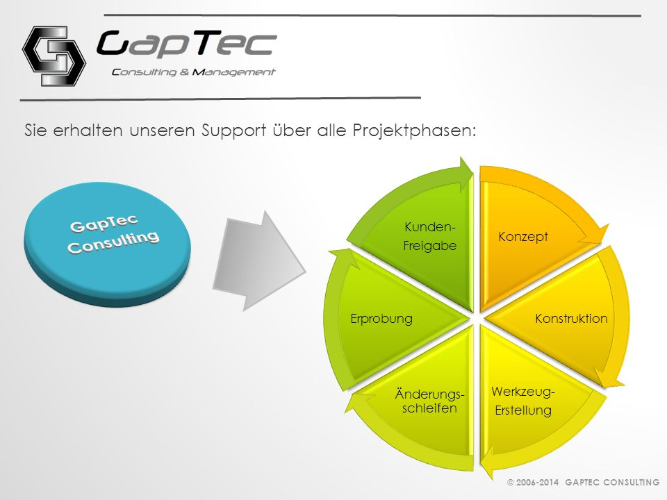 Konzept Konstruktion Werkzeug- Erstellung Änderungs- schleifen Erprobung Kunden- Freigabe Sie erhalten unseren Support über alle Projektphasen: © 2006-2014 GAPTEC CONSULTING