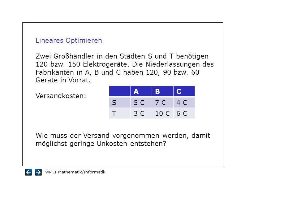 WP II Mathematik/Informatik Lineares Optimieren Zwei Großhändler in den Städten S und T benötigen 120 bzw. 150 Elektrogeräte. Die Niederlassungen des