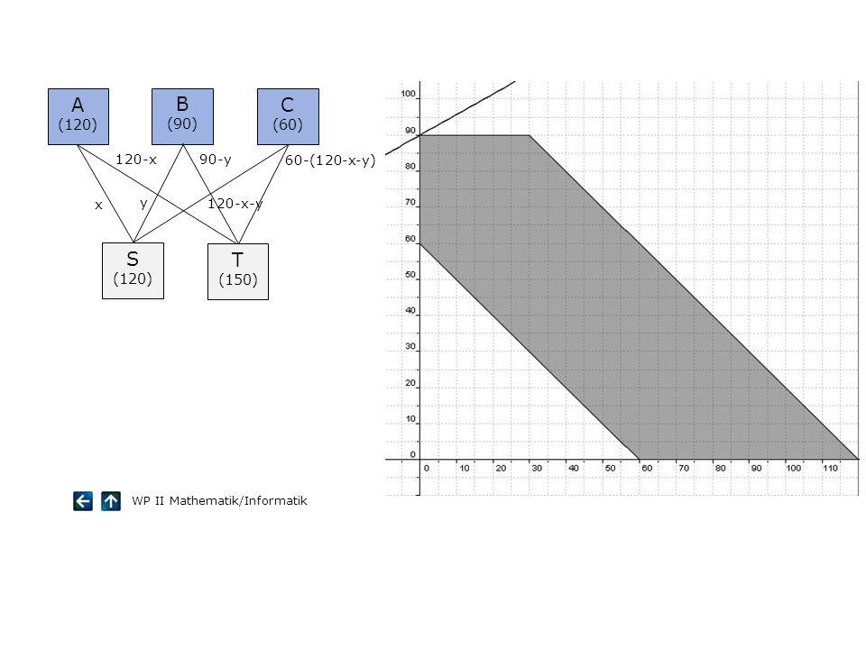 A (120) B (90) C (60) S (120) T (150) x 120-x y 90-y 120-x-y 60-(120-x-y) WP II Mathematik/Informatik