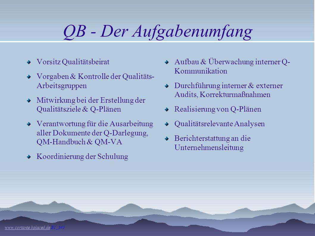 QM im Unternehmen - Teil 2 www.cortante.bplaced.dewww.cortante.bplaced.de S45 Der Qualitätsbeauftragter ist Mitglied der Organisationsleitung mit folg